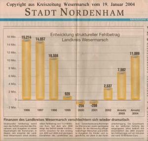 Probleme wirtschaftlicher Entwicklung - Leserbrief - Norwest-Zeitung vom 09. April 2002