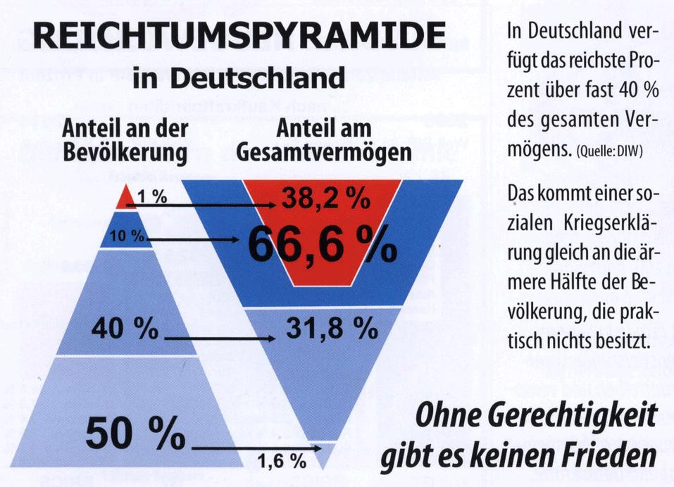 Gesamtvermögen Deutschland